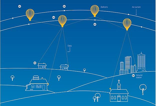 Illustration of stratospheric balloons connect people on earth to the internet